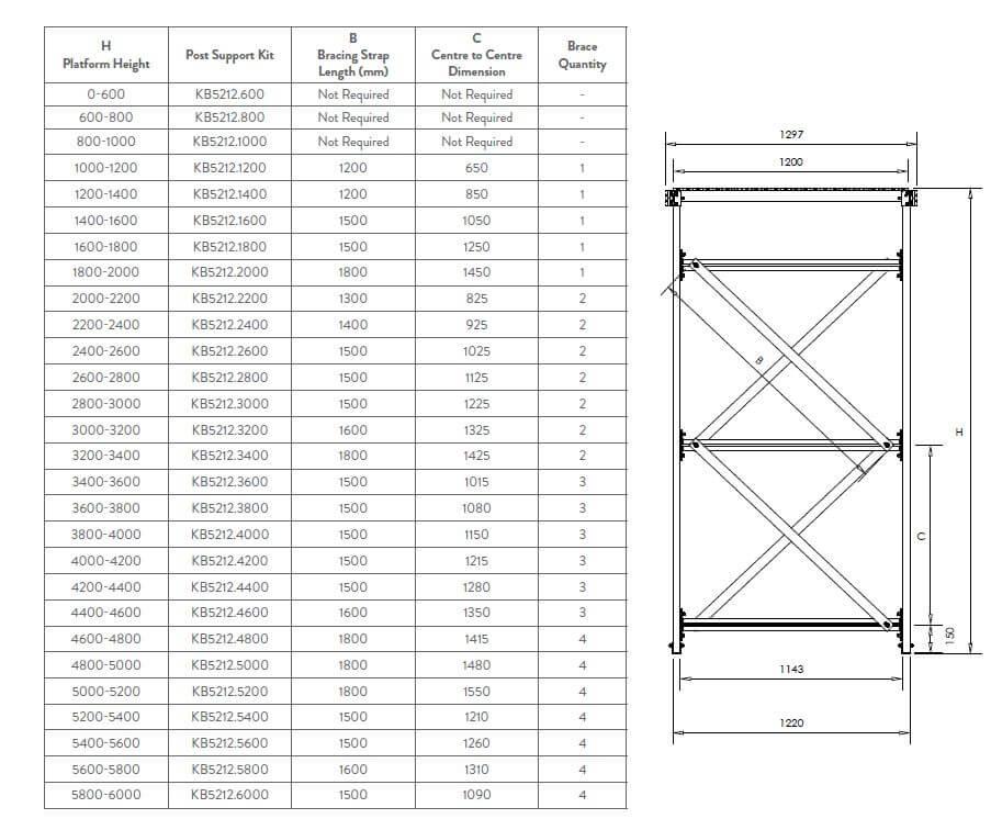 Kombi stair and platform system bracing configurations
